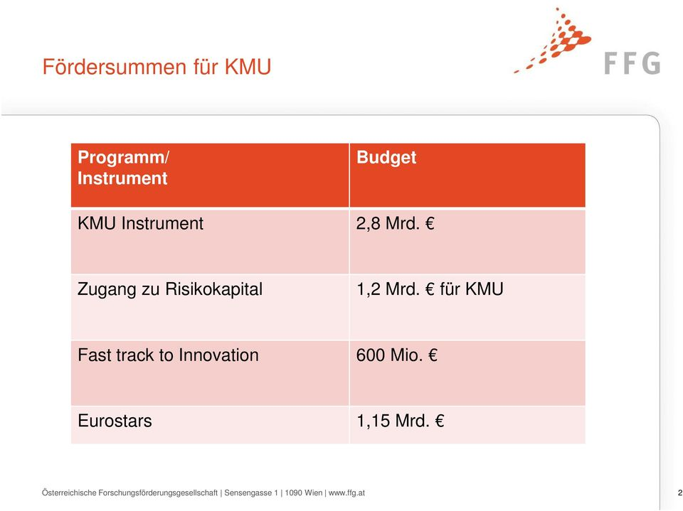 für KMU Fast track to Innovation 600 Mio. Eurostars 1,15 Mrd.