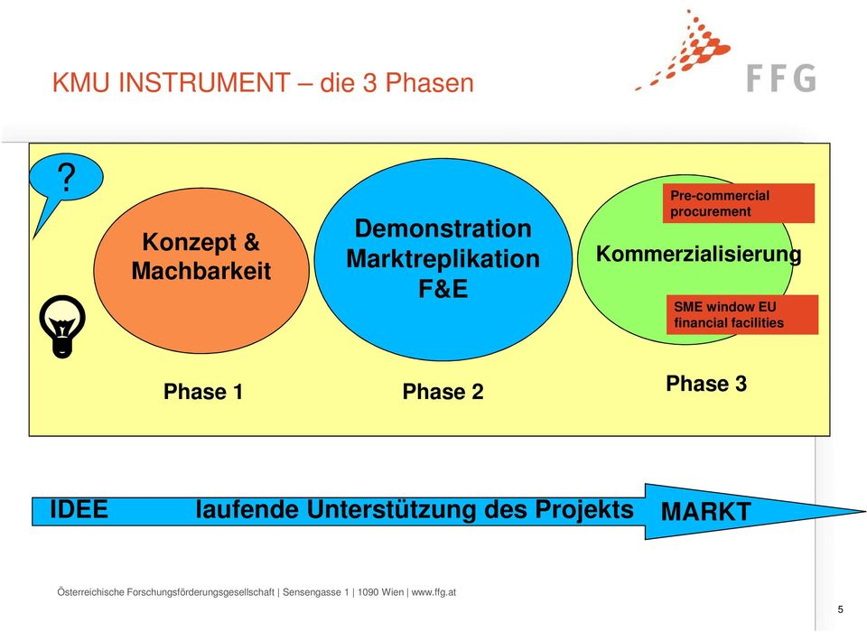 procurement Kommerzialisierung SME window EU financial facilities Phase 1 Phase