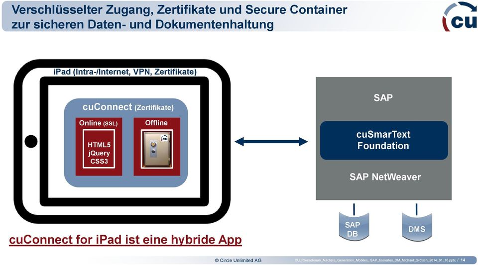 Offline cusmartext Foundation SAP NetWeaver cuconnect for ipad ist eine hybride App SAP DB DMS Circle
