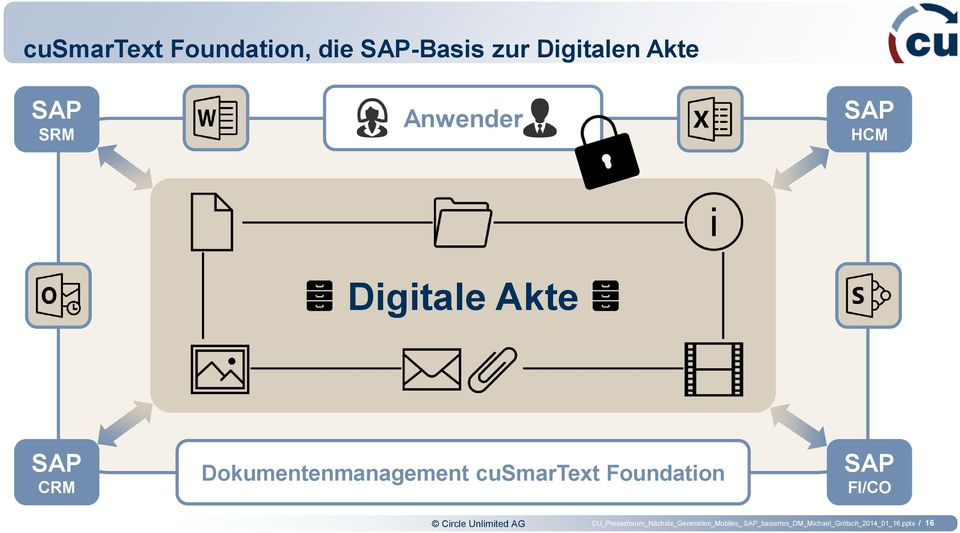 cusmartext Foundation SAP FI/CO Circle Unlimited AG