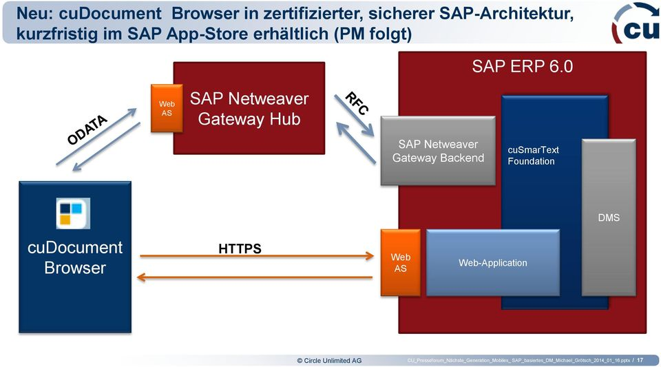 0 Web AS SAP Netweaver Gateway Hub SAP Netweaver Gateway Backend cusmartext Foundation DMS