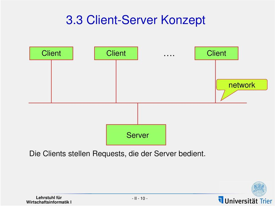 Client network Server Die