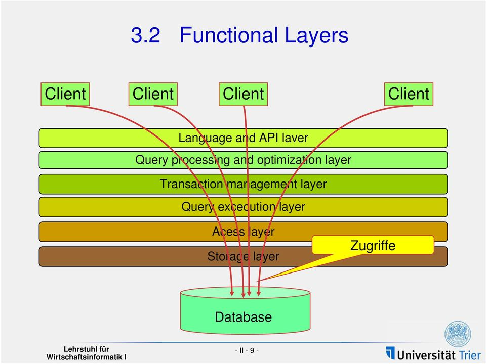 optimization layer Transaction management layer Query