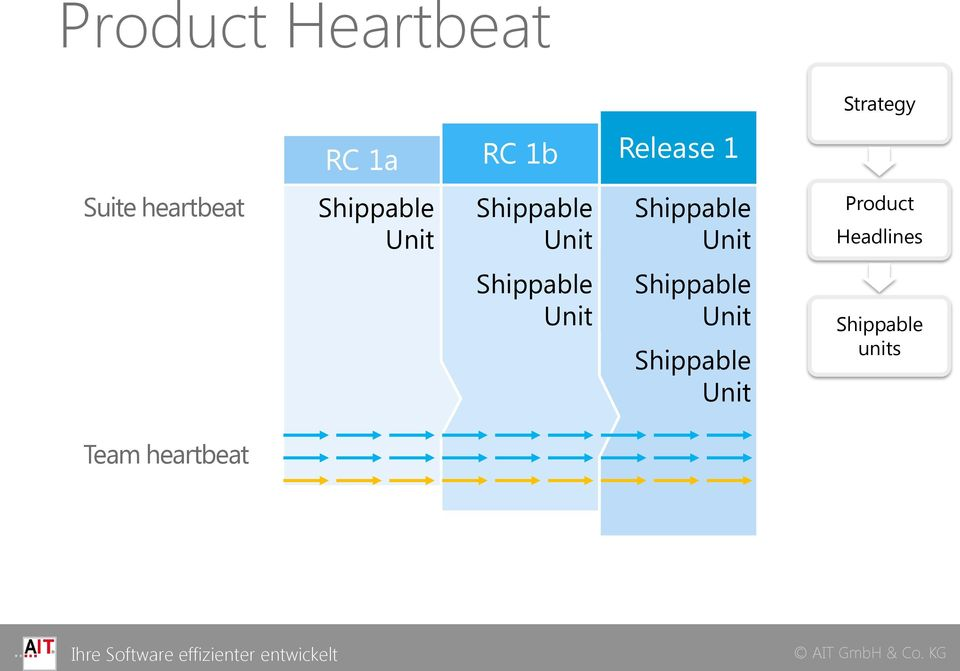 Shippable Unit Product Headlines Shippable Unit