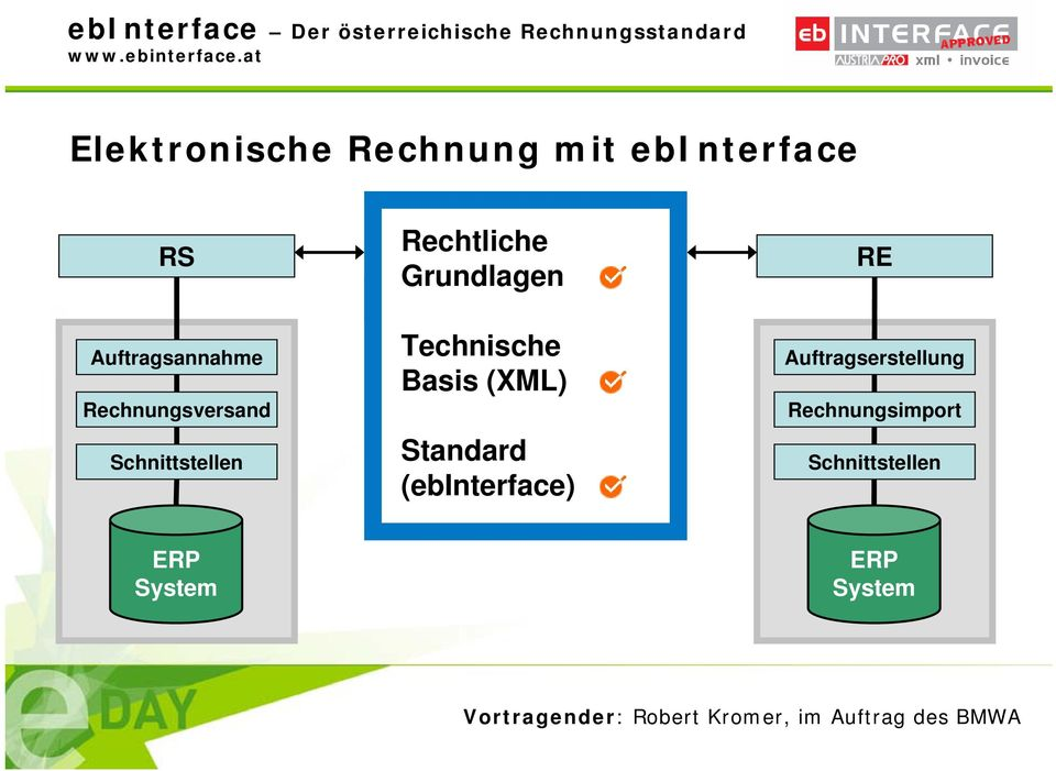 Grundlagen Technische Basis (XML) Standard (ebinterface) RE