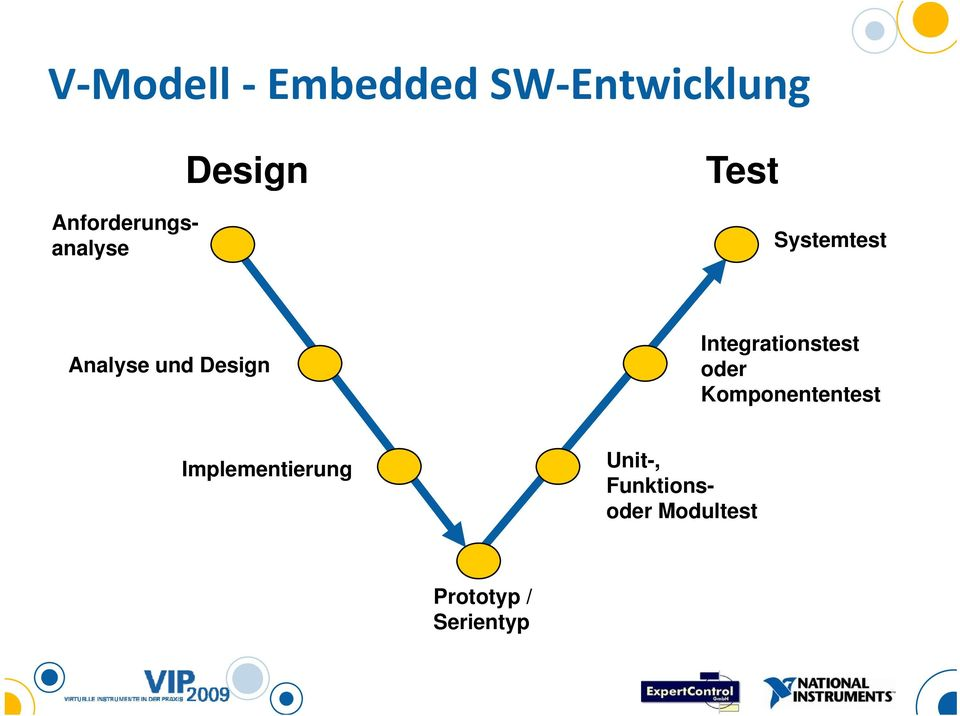 Analyse und Design Integrationstest oder