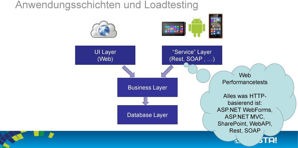 Layer Web Performancetests Alles was HTTPbasierend ist: