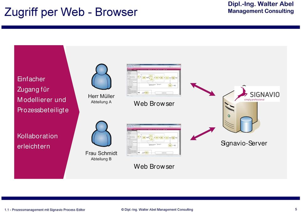 Prozessbeteiligte Web Browser