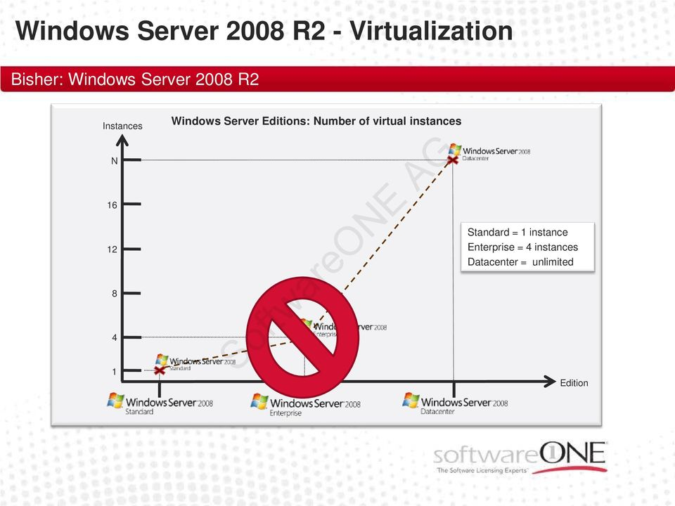 Windows Server Editions: Number of virtual instances