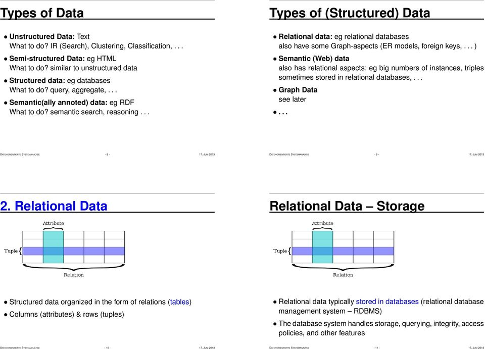 .. Types of (Structured) Data Relational data: eg relational databases also have some Graph-aspects (ER models, foreign keys,.