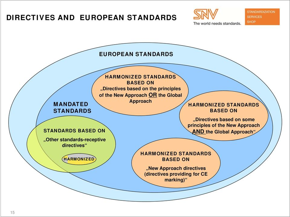 the New Approach OR the Global Approach HARMONIZED STANDARDS BASED ON New Approach directives (directives