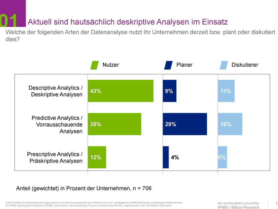 Nutzer Planer Diskutierer Descriptive Analytics / Deskriptive Analysen 43% 9% 11% Predictive Analytics /
