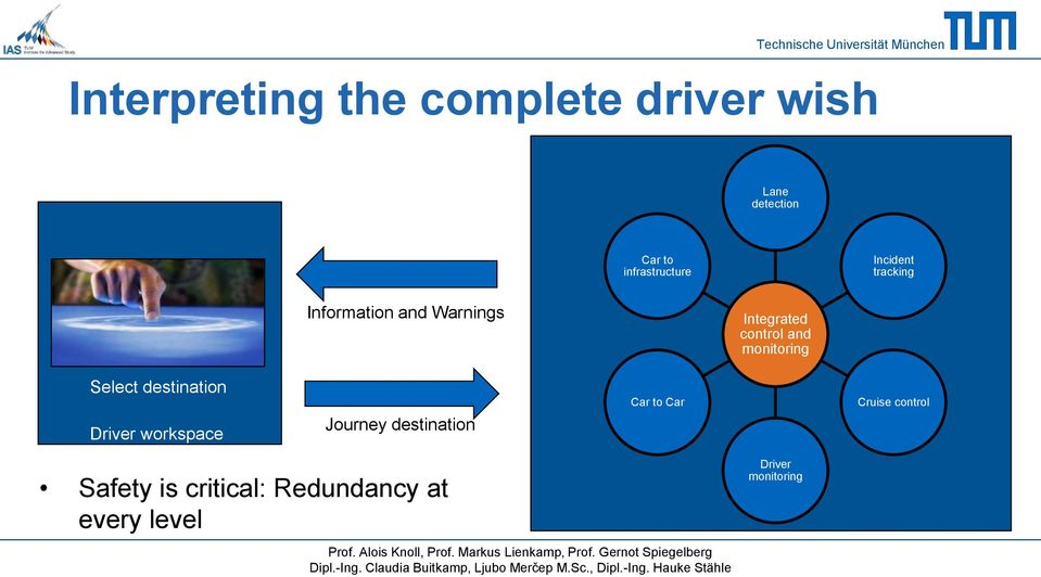 workspace Journey destination Car to Car Cruise control Safety is critical: Redundancy at every level Prof.