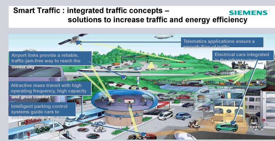 of traffic Electrical cars integrated in the infrastructure Attractive mass transit with high operating