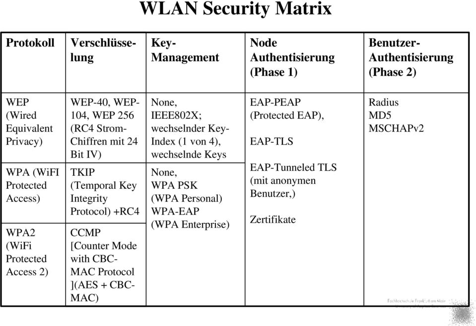 Integrity Protocol) +RC4 CCMP [Counter Mode with CBC- MAC Protocol ](AES + CBC- MAC) None, IEEE802X; wechselnder Key- Index (1 von 4), wechselnde Keys