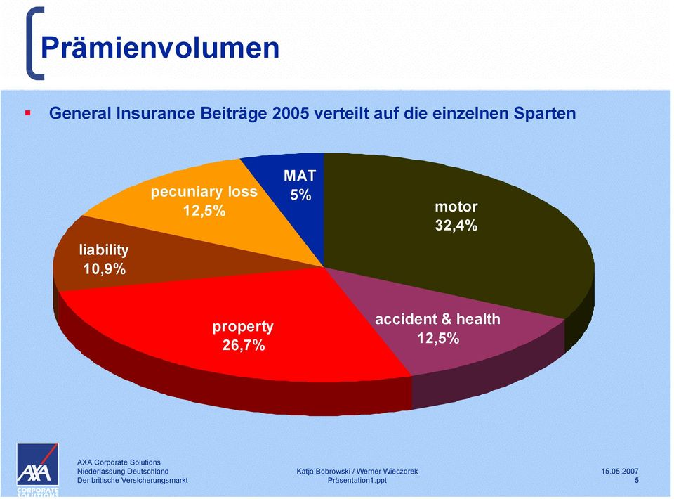 liability 10,9% pecuniary loss 12,5% MAT 5%