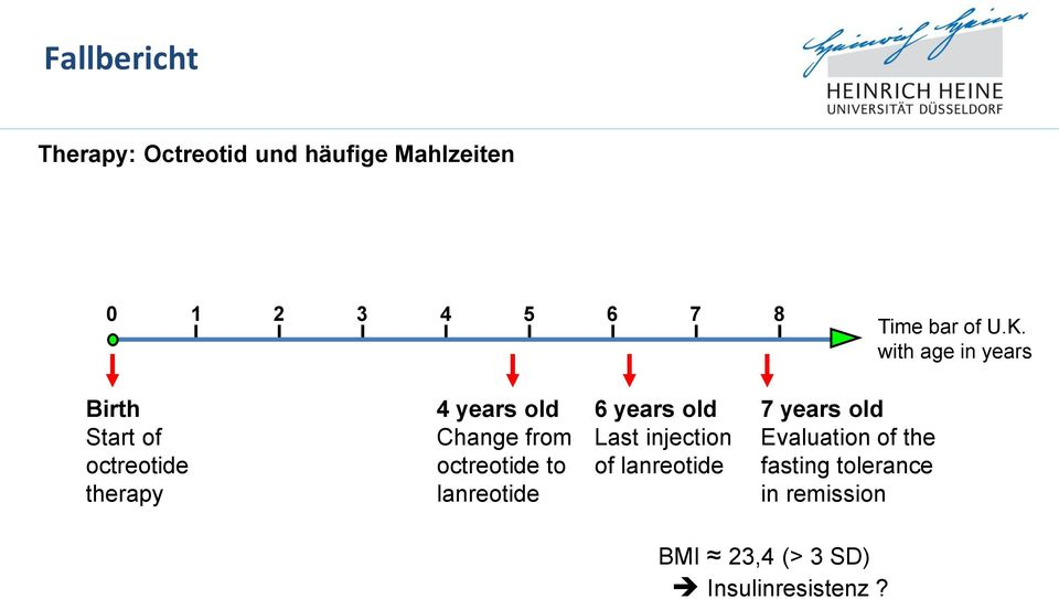 with age in years Birth Start of octreotide therapy 4 years old Change from