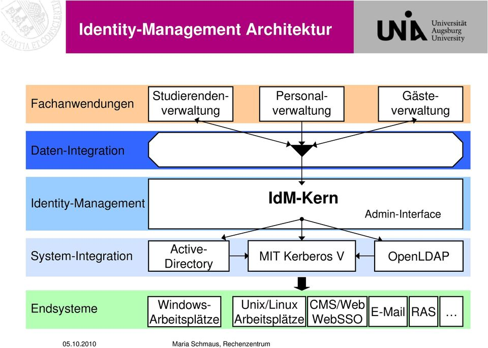 IdM-Kern Admin-Interface System-Integration Active- Directory MIT Kerberos V