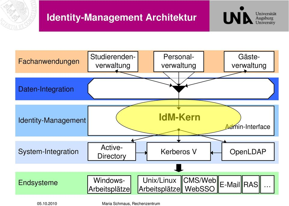 IdM-Kern Admin-Interface System-Integration Active- Directory Kerberos V