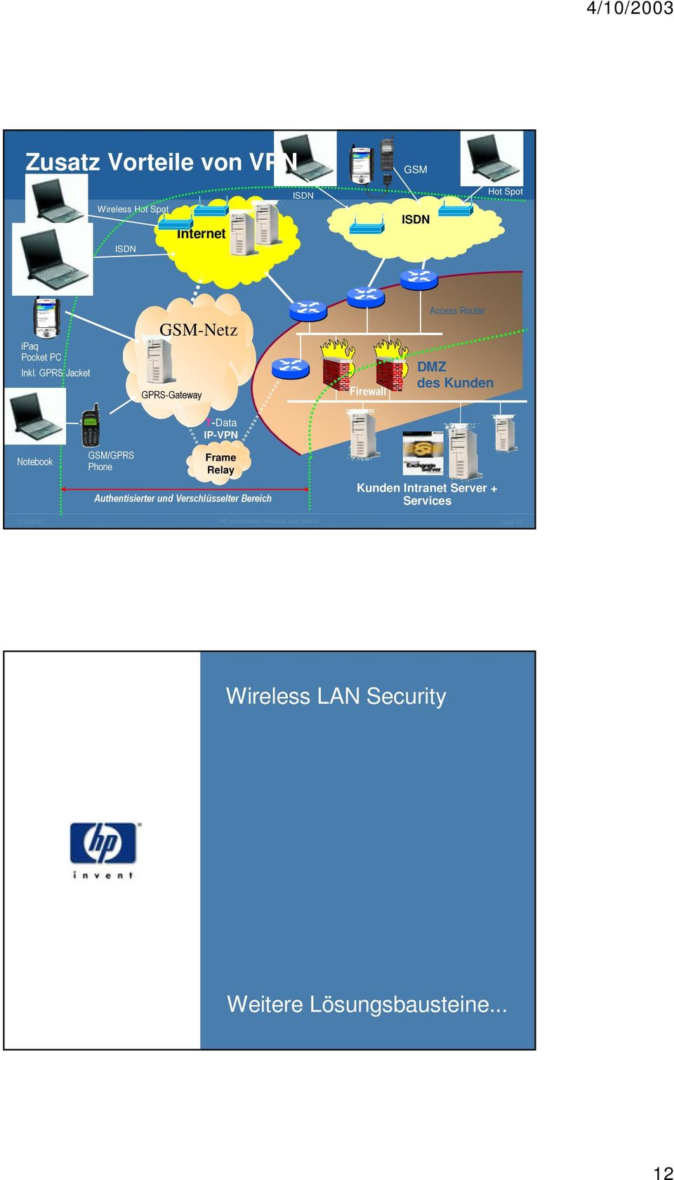 GPRS Jacket GSM-Netz GPRS-Gateway Firewall Access Router DMZ des Kunden T-Data IP-VPN