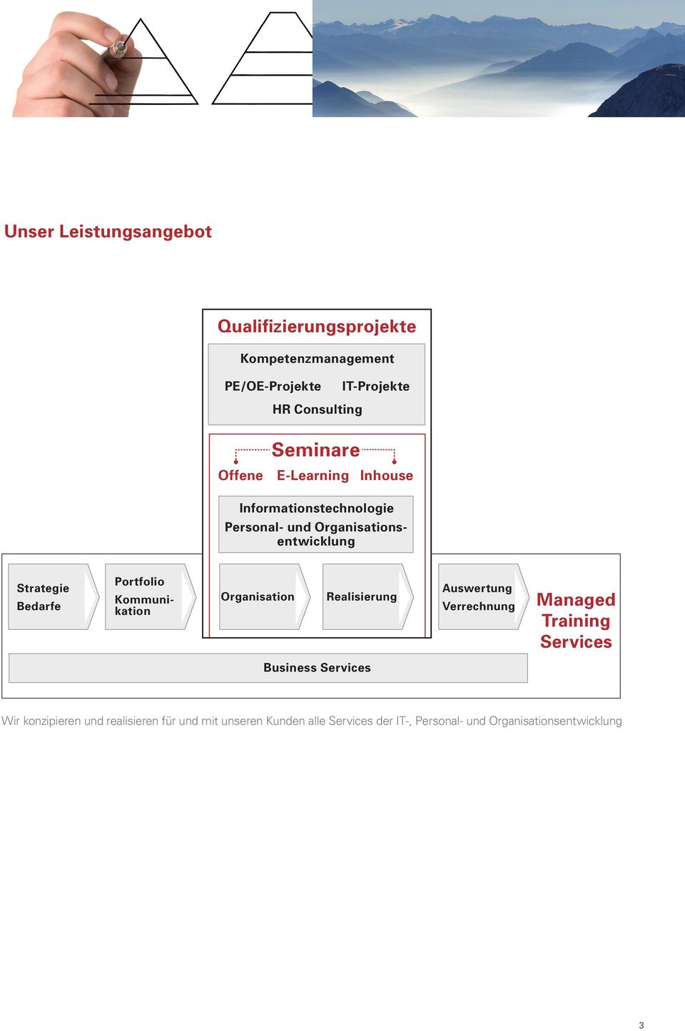 Portfolio Kommunikation Organisation Realisierung Auswertung Verrechnung Managed Training Services Business
