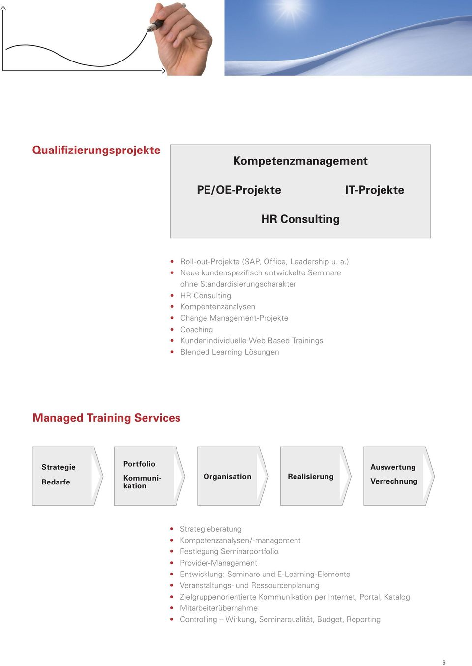 Learning Lösungen Managed Training Services Strategie Bedarfe Portfolio Kommunikation Organisation Realisierung Auswertung Verrechnung Strategieberatung Kompetenzanalysen/-management Festlegung