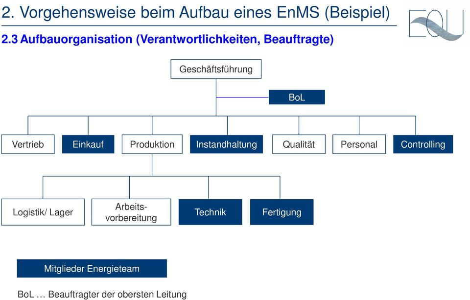 Qualität Personal Controlling Logistik/ Lager Arbeitsvorbereitung