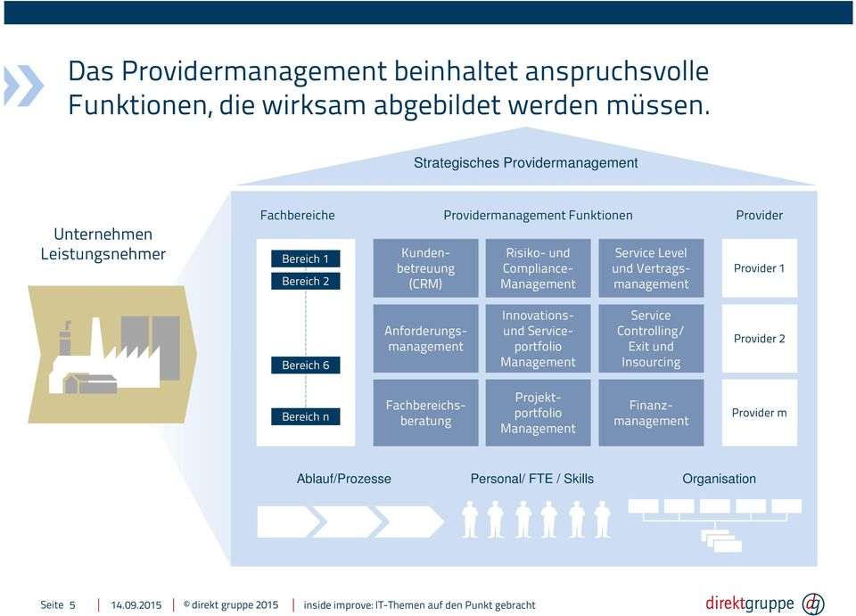 Risiko- und Compliance- Management Service Level und Vertragsmanagement Provider Provider 1 Bereich 6 Anforderungsmanagement Innovationsund