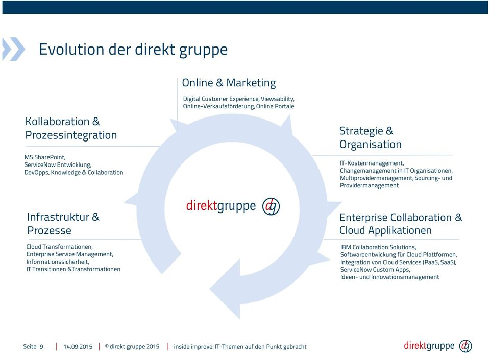 Providermanagement Infrastruktur & Prozesse Cloud Transformationen, Enterprise Service Management, Informationssicherheit, IT Transitionen &Transformationen Enterprise Collaboration &