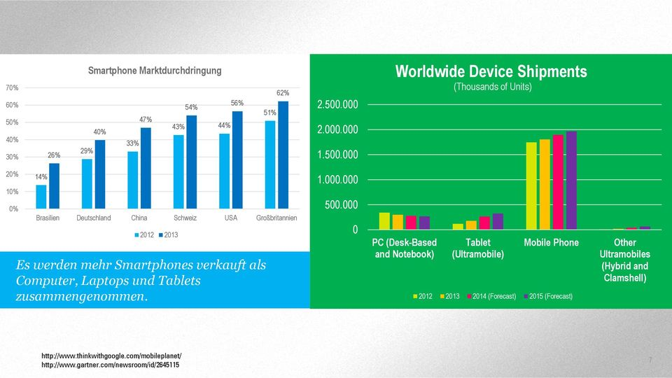 000 Worldwide Device Shipments (Thousands of Units) 20% 10% 0% 14% Brasilien Deutschland China Schweiz USA Großbritannien 2012 2013 Es werden mehr