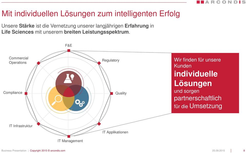 F&E Commercial Operations Compliance Regulatory Quality Wir finden für unsere Kunden