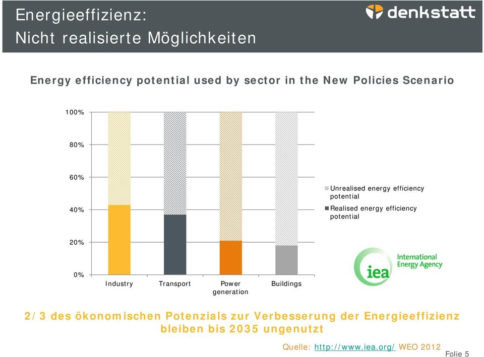 efficiency potential 20% 0% Industry Transport Power generation Buildings 2/3 des ökonomischen