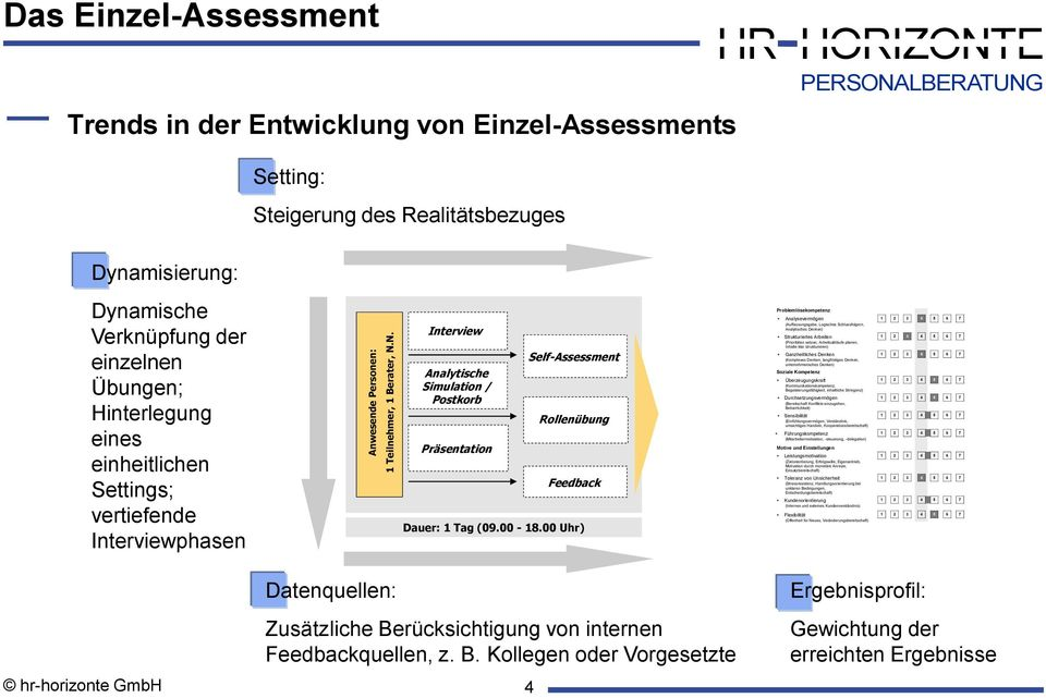 einheitlichen Settings; vertiefende Interviewphasen Interview Analytische Simulation / Postkorb Präsentation Self-Assessment Rollenübung Feedback Dauer: 1 Tag (09.00-18.