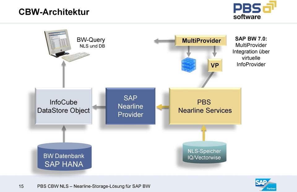 DataStore Object SAP Nearline Provider PBS Nearline Services BW