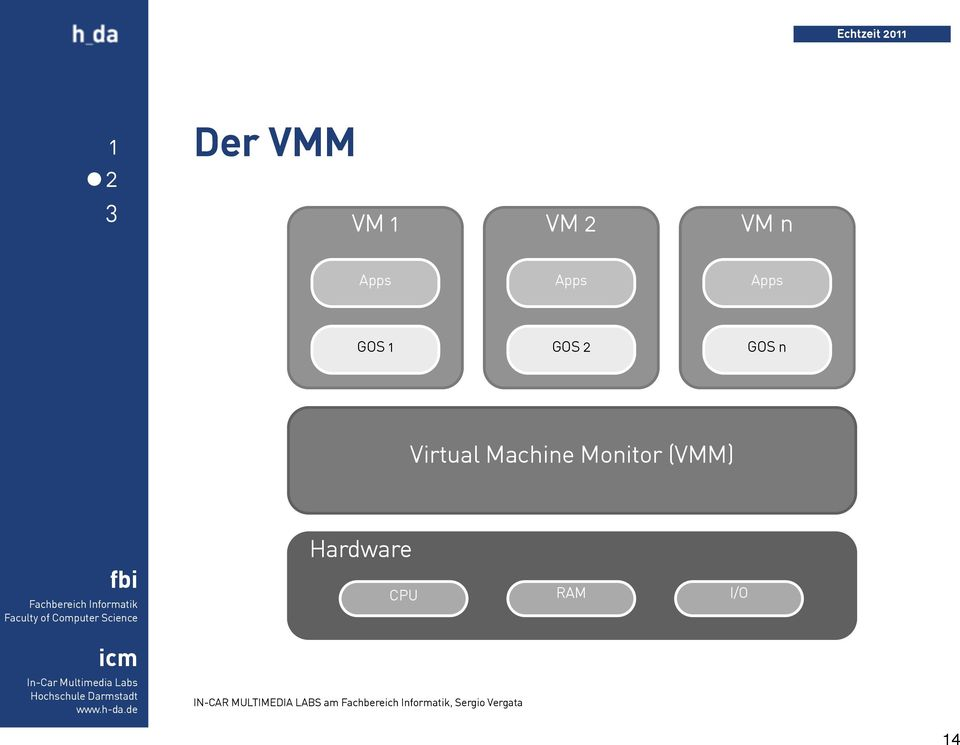 Machine Monitor (VMM) Hardware IN-CAR
