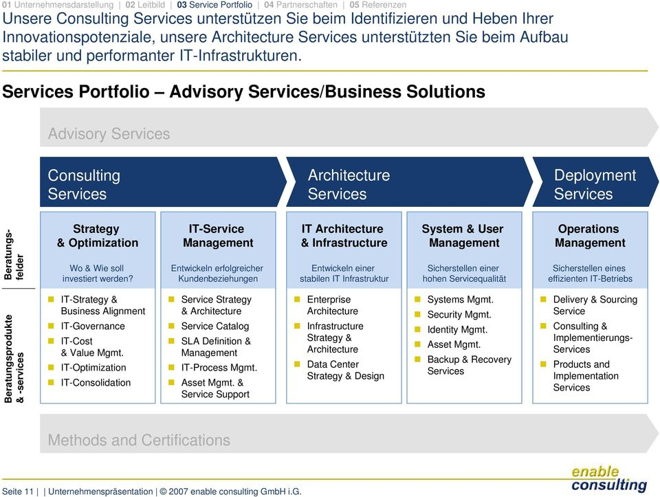 Services Portfolio Advisory Services/Business Solutions Advisory Services Consulting Services Architecture Services Deployment Services Beratungsfelder Strategy & Optimization Wo & Wie soll
