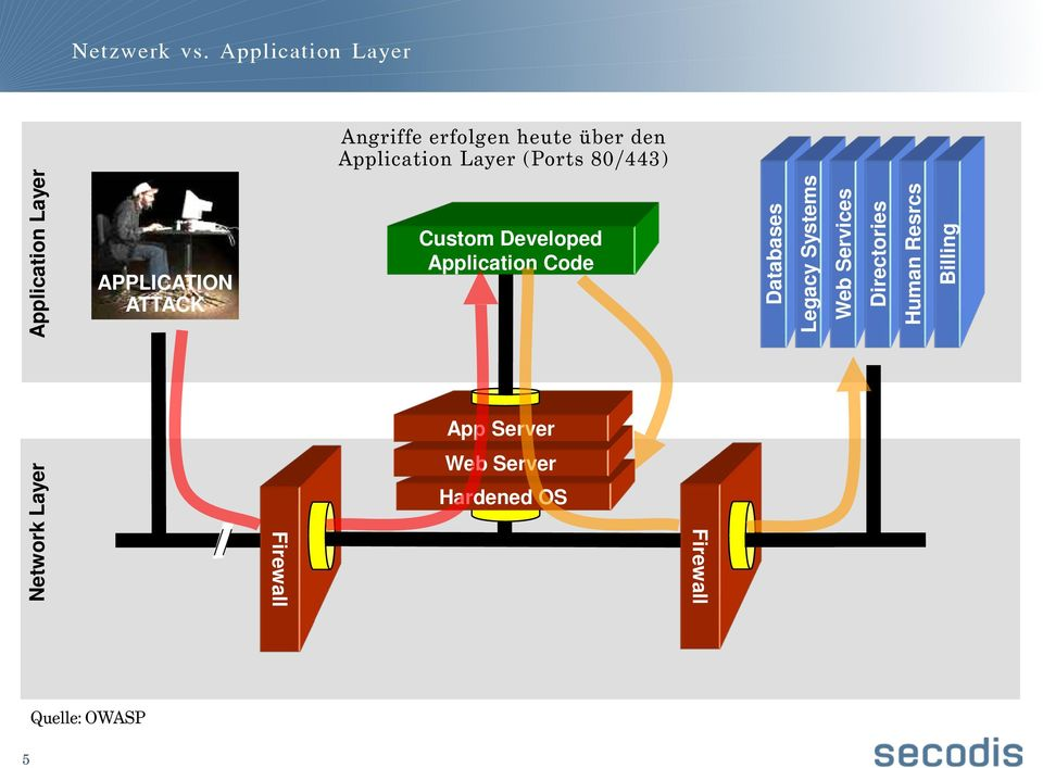 80/443) Network Layer Application Layer APPLICATION ATTACK Firewall Custom