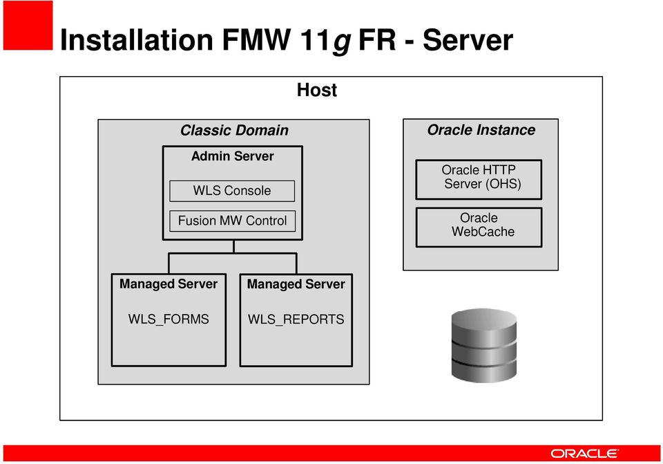 Oracle Instance Oracle HTTP Server (OHS) Oracle