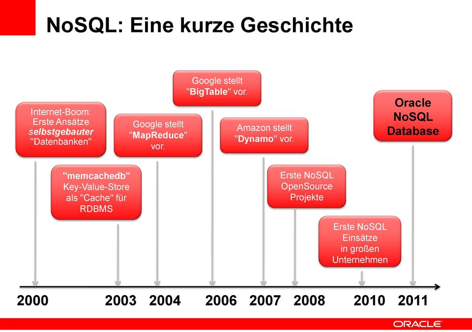 "Oracle NoSQL Database ""memcachedb"" Key-Value-Store als ""Cache"" für RDBMS Erste NoSQL"