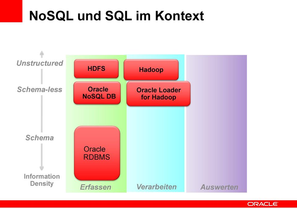 Loader for Hadoop Schema Oracle RDBMS