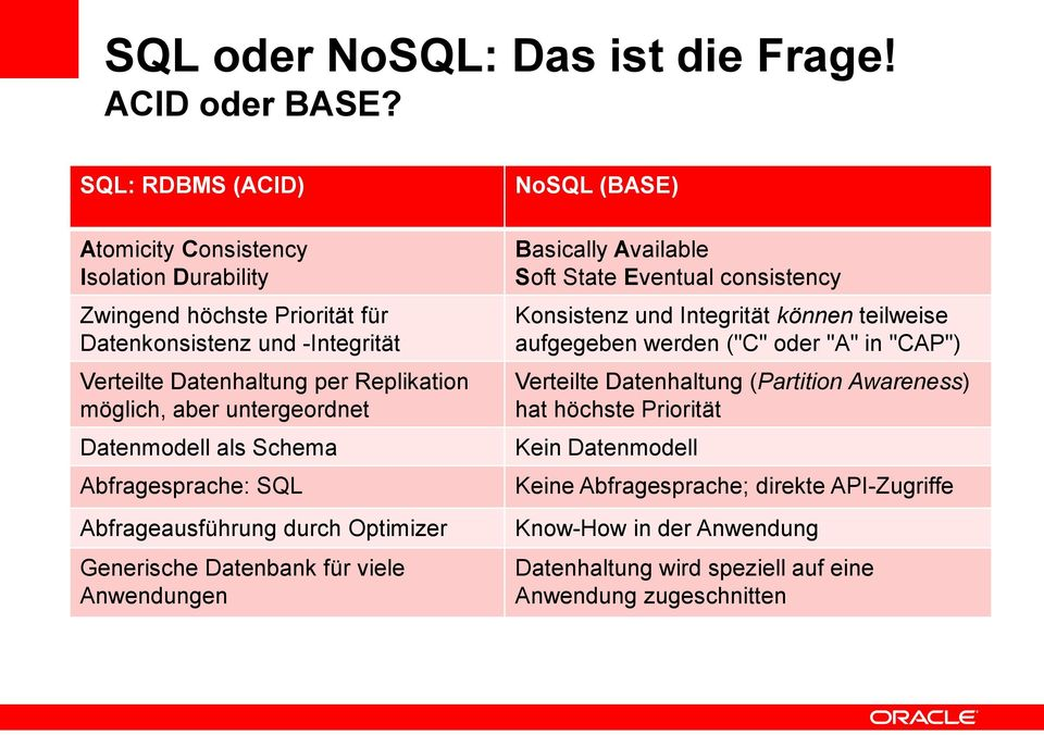 untergeordnet Datenmodell als Schema Abfragesprache: SQL Abfrageausführung durch Optimizer Generische Datenbank für viele Anwendungen NoSQL (BASE) Basically Available Soft State