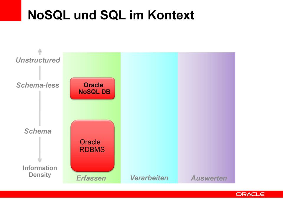 NoSQL DB Schema Oracle RDBMS