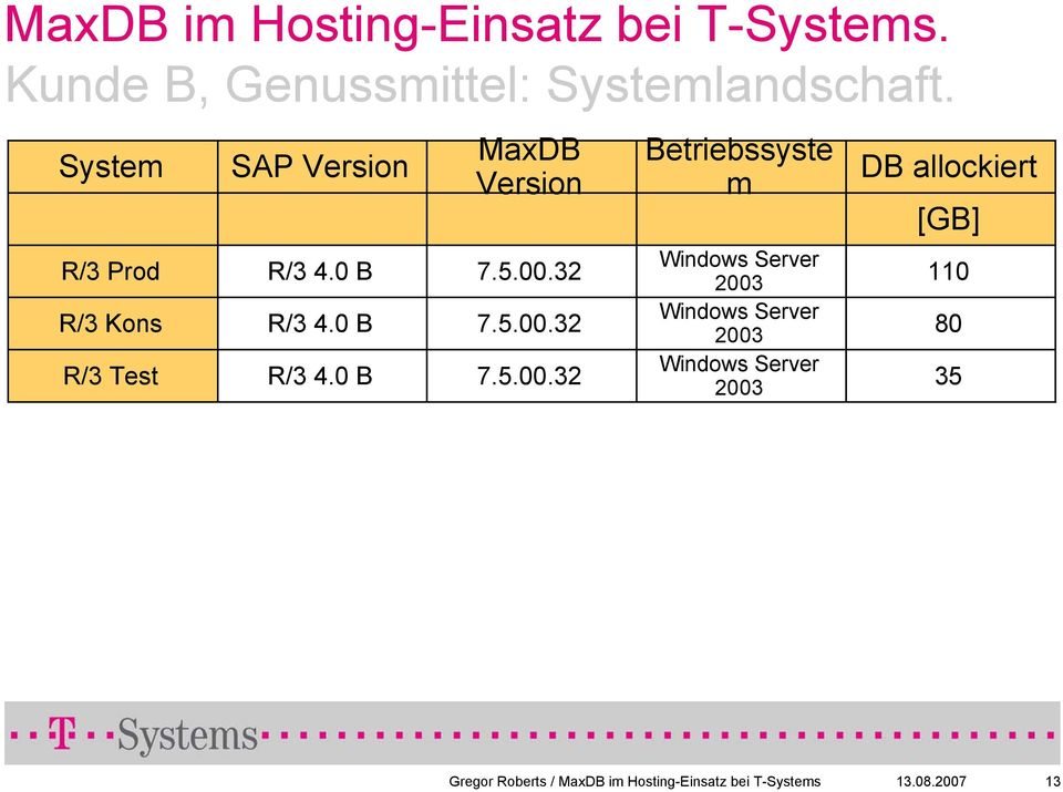 5.00.32 7.5.00.32 7.5.00.32 Betriebssyste m Windows Server 2003 Windows Server 2003