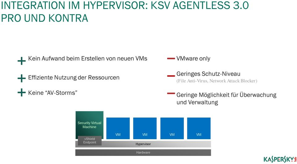 Ressourcen Keine AV-Storms ware only Geringes Schutz-Niveau (File Anti-Virus, Network