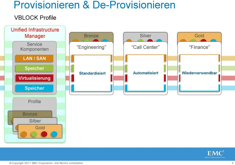 Shared Shared Dedicated Speicher Virtualisierung Small Medium ESX Large Standardisiert