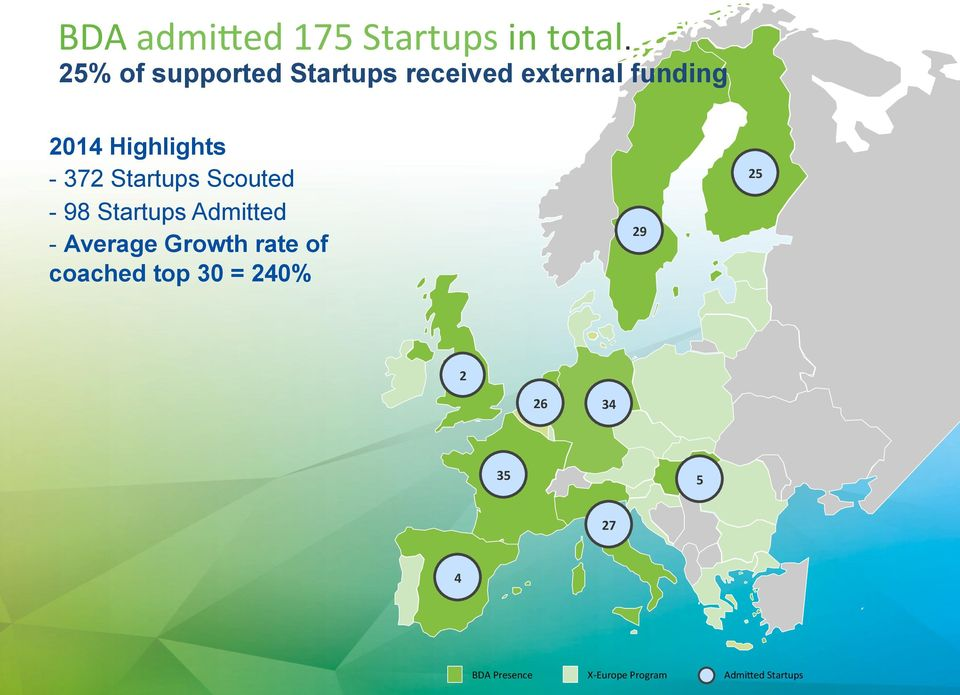 Highlights - 372 Startups Scouted - 98 Startups Admitted - Average