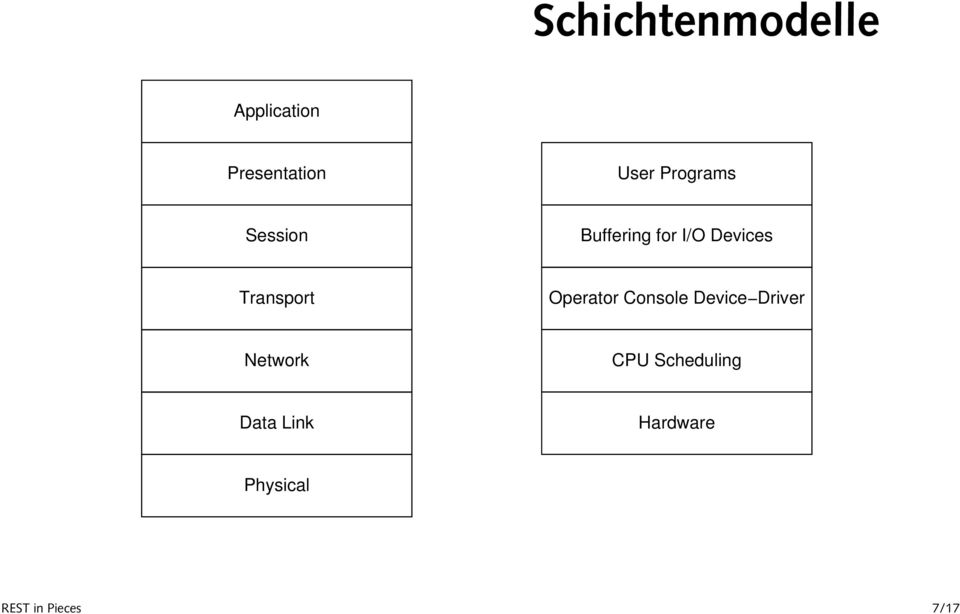 Transport Operator Console Device Driver Network
