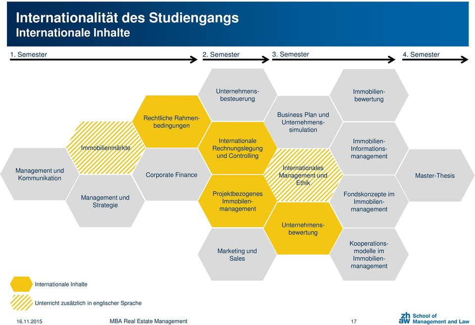 Controlling Immobilien- Informationsmanagement Management und Kommunikation Corporate Finance Internationales Management und Ethik Master-Thesis Management und Strategie
