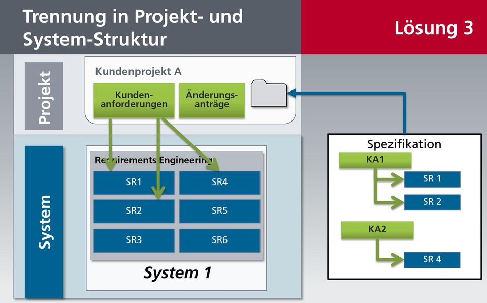 Kundenanforderungen Requirements Engineering SR1 SR2