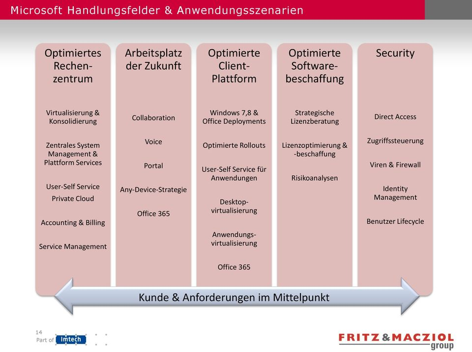 Service Private Cloud Accounting & Billing Voice Portal Any-Device-Strategie Office 365 Optimierte Rollouts User-Self Service für Anwendungen Desktopvirtualisierung Lizenzoptimierung